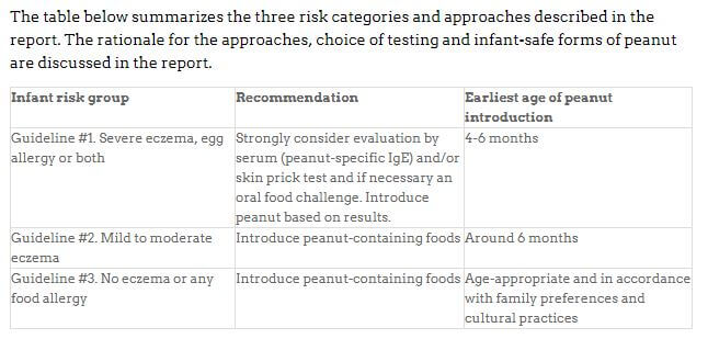 American Academy of Pediatrics Early Peanut Guidelines